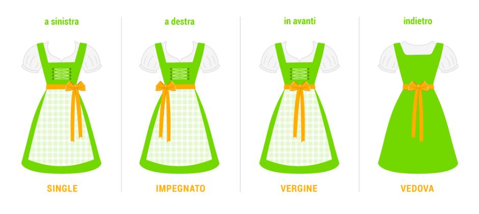 Curiosita sulla posizione del fiocco sul vestito tradizionale delle donne all'Oktoberfest